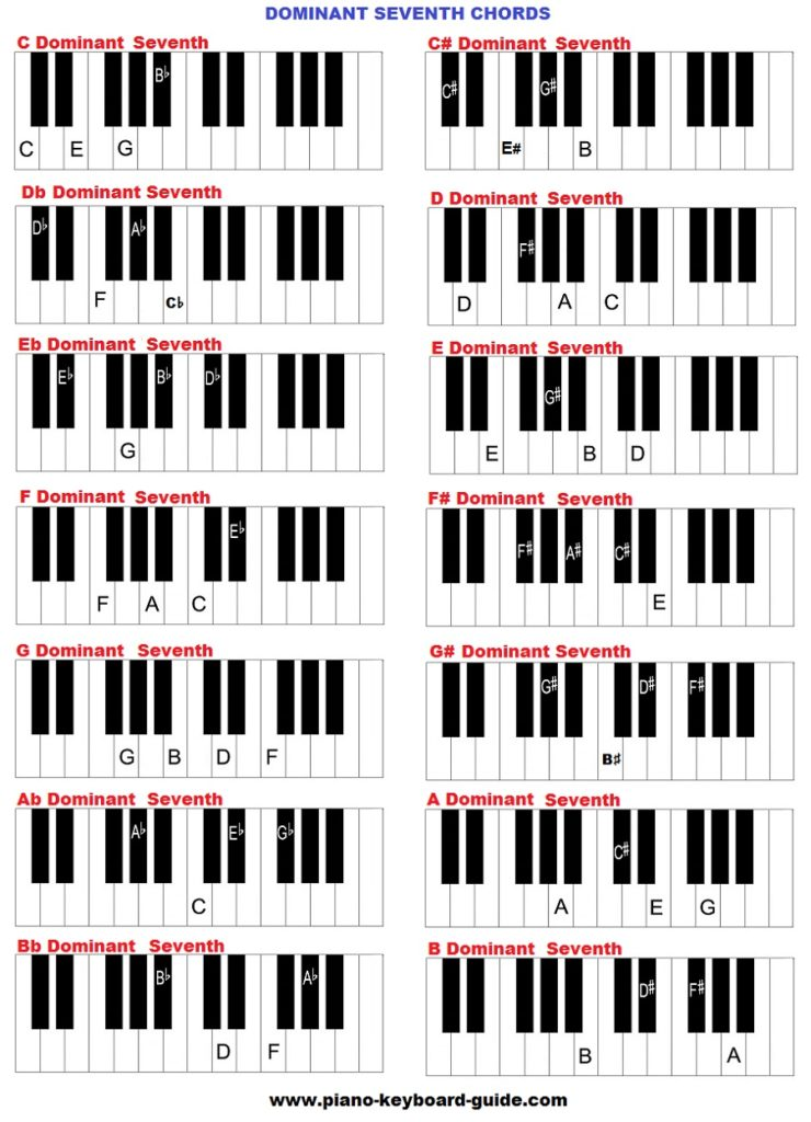 Learn Piano Chords Free Learning Piano Chords
