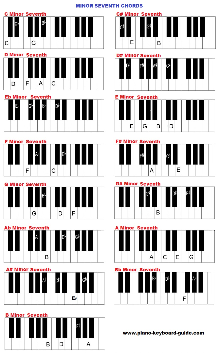 B Minor Chord Piano Learn piano chords free