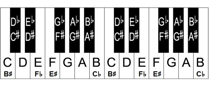 Free piano key chart full piano keyboard chart