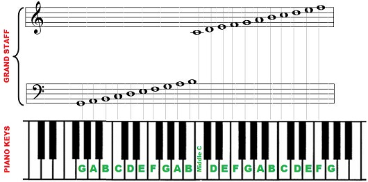 Piano notes and keys - 88 key piano