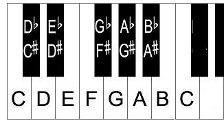 chromatic piano scale