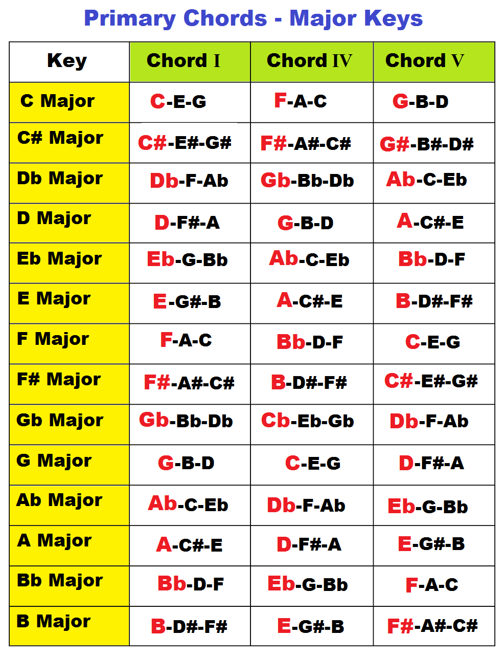 Major and minor primary chords on piano in all keys i iv v chords primary chords in a major key hexwebz Gallery