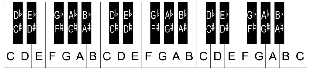 Printable piano keys template