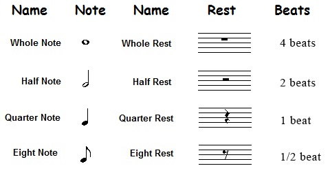 Rests and notes (how many beats)