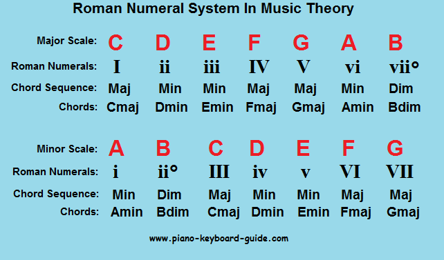Piano piano chords key of c : Popular piano chord progressions