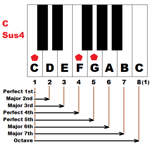 How to form suspended chords on piano - sus4 and sus2 chords