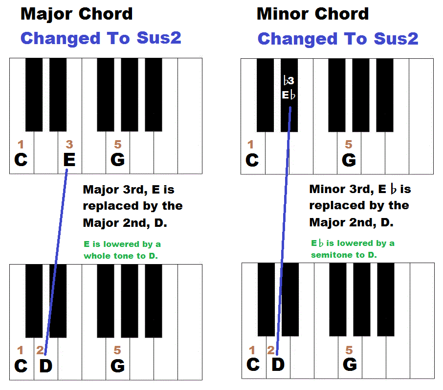 How to form sus chords, sus2
