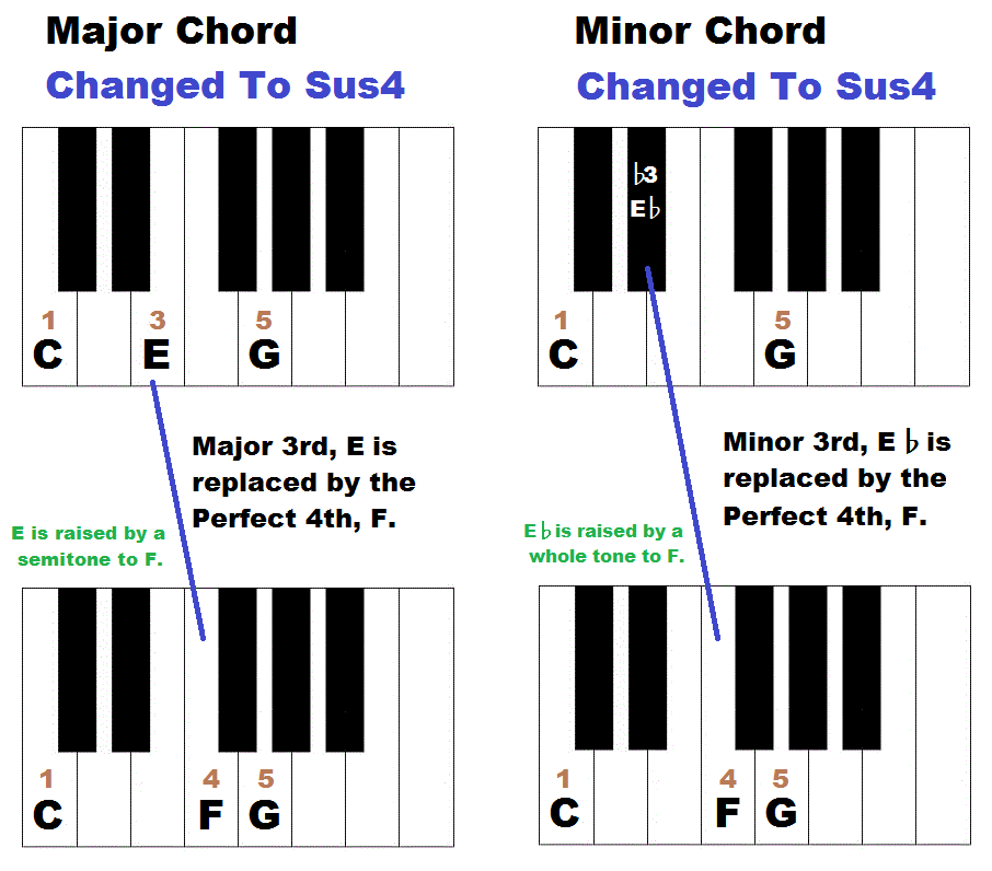 How to form suspended chords on piano – sus4 and sus2 chords