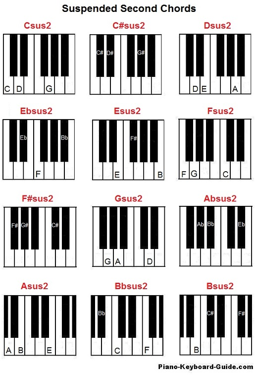 Suspended second chords on piano (sus4)
