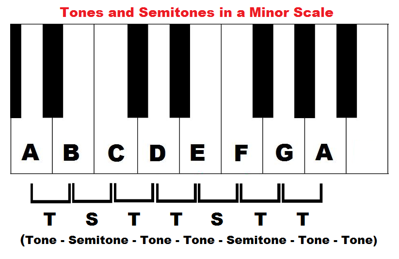 tones and semitones in a minor scale