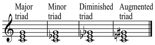 Types of triads.