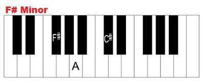 F sharp minor (F# minor, F#min) on piano.