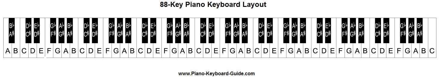 Piano keyboard diagram - piano keyboard layout