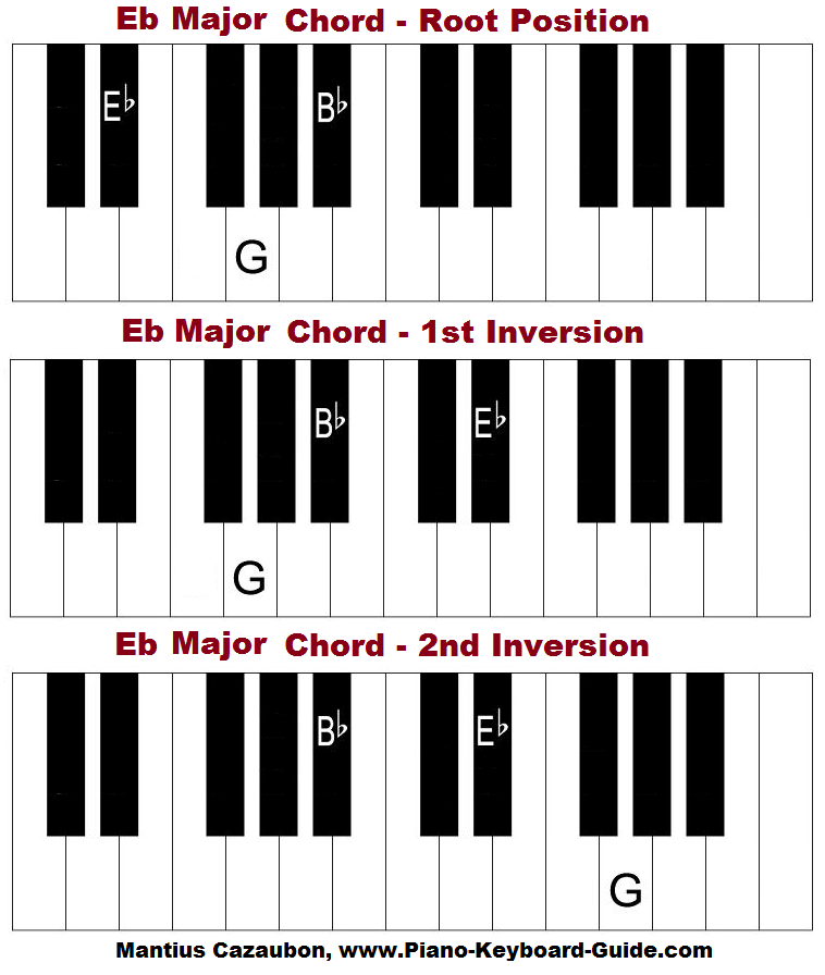 E Flat Major Chord On Piano How To Form Eb Major Chord And Scale