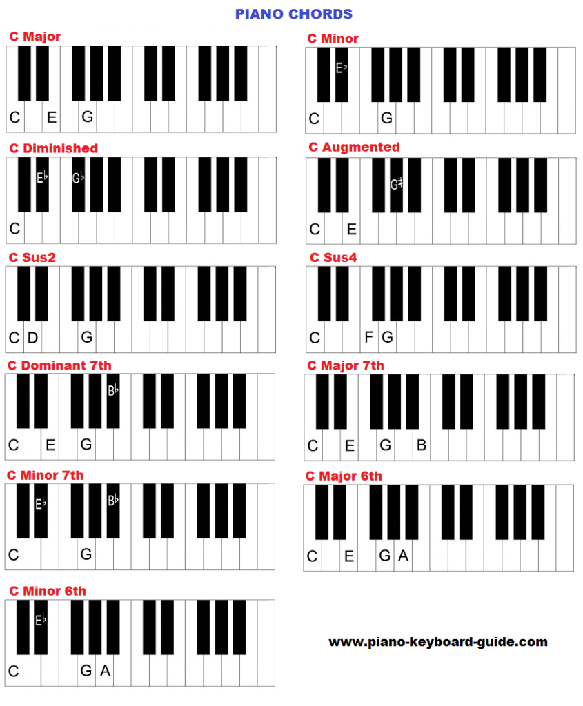 Learn piano chords how to form chords on piano and keyboard piano chords hexwebz Image collections