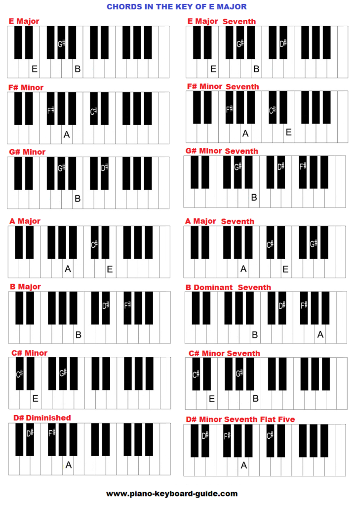 E Chord Piano Chords in the key of E