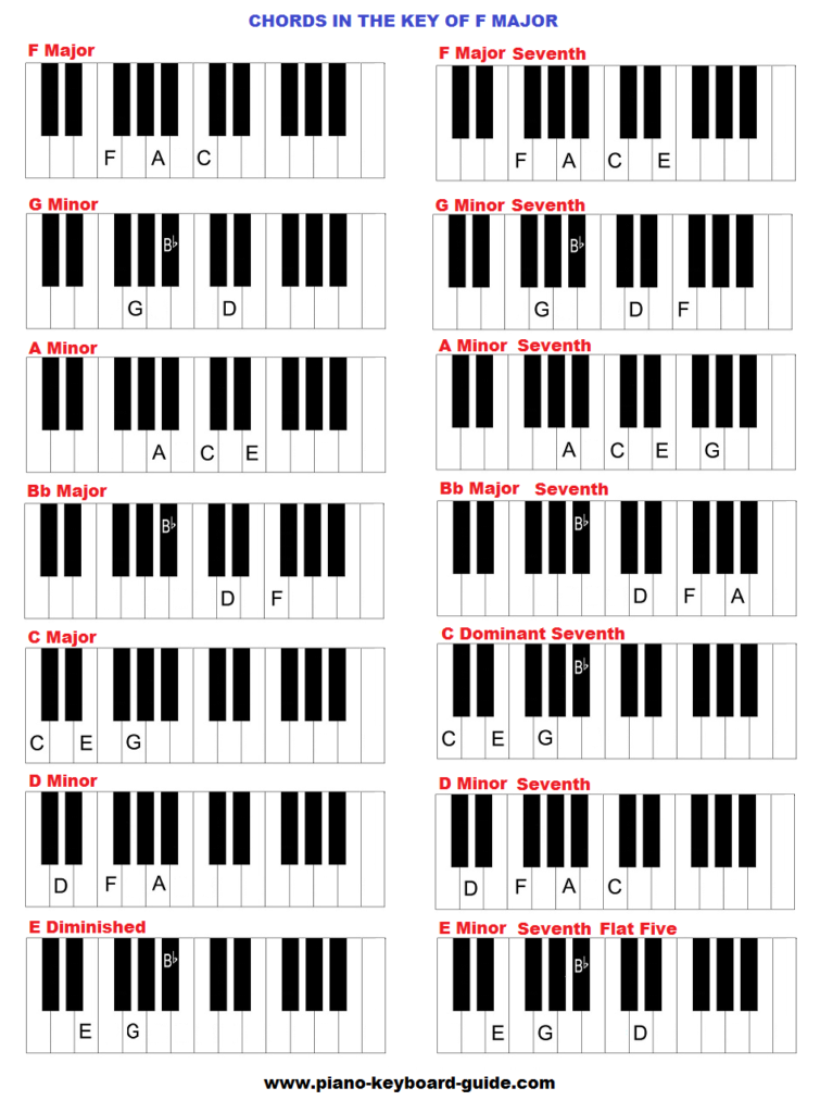 The key of F major, chords