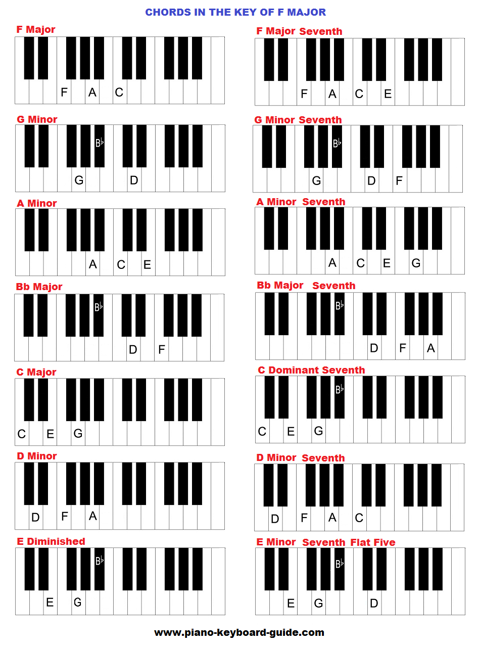 Index of wp contentuploads201610 chords in the key of f majorg hexwebz Images
