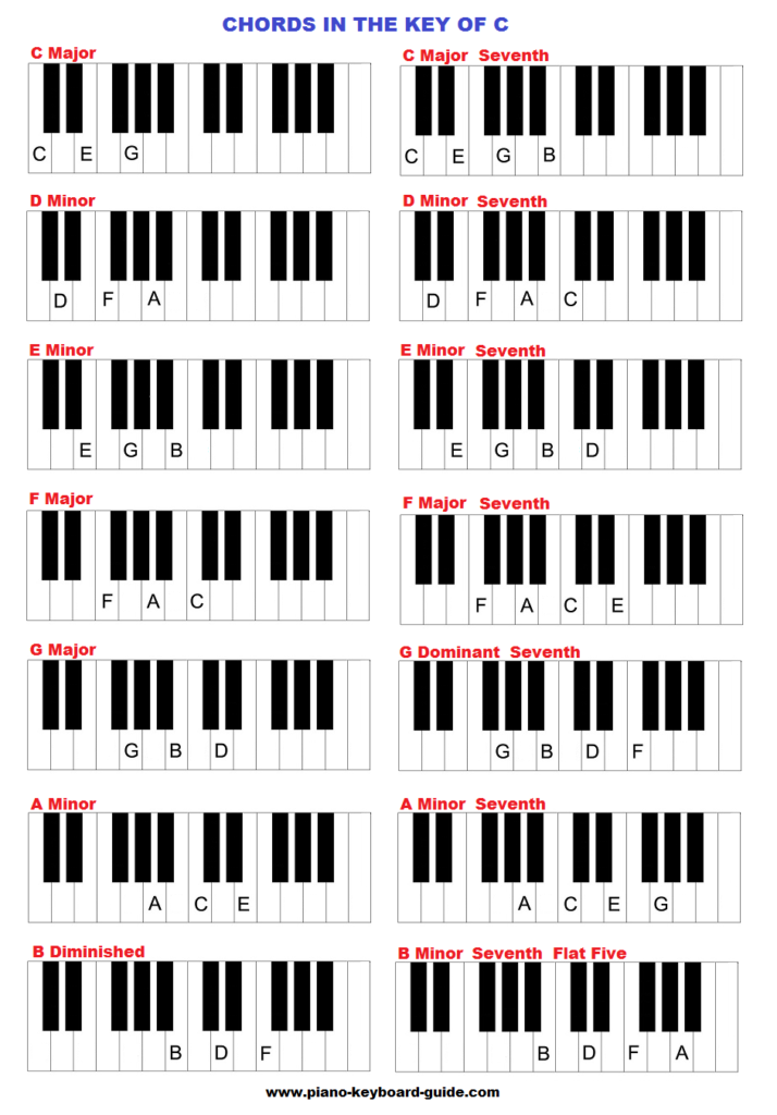 The Key Of C Major Chords