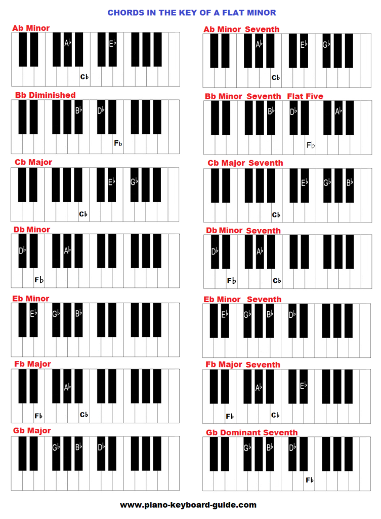 Key Of A Flat Minor Chords