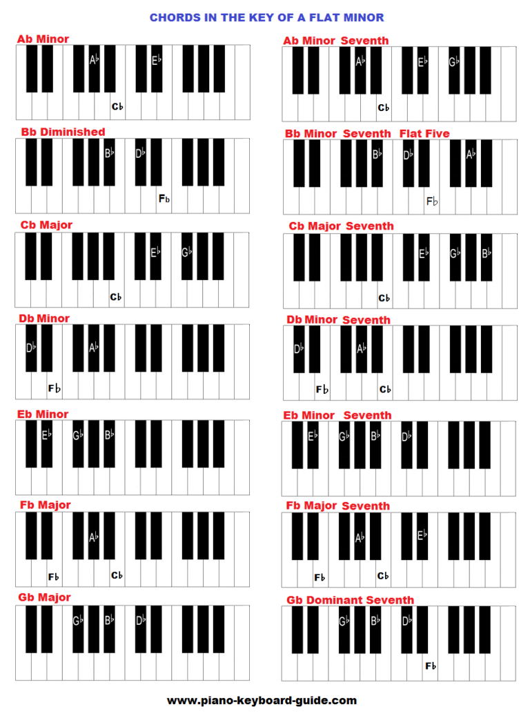 Index of wp contentuploads201610 piano chords in the key of a flat minor 768x1044g hexwebz Gallery
