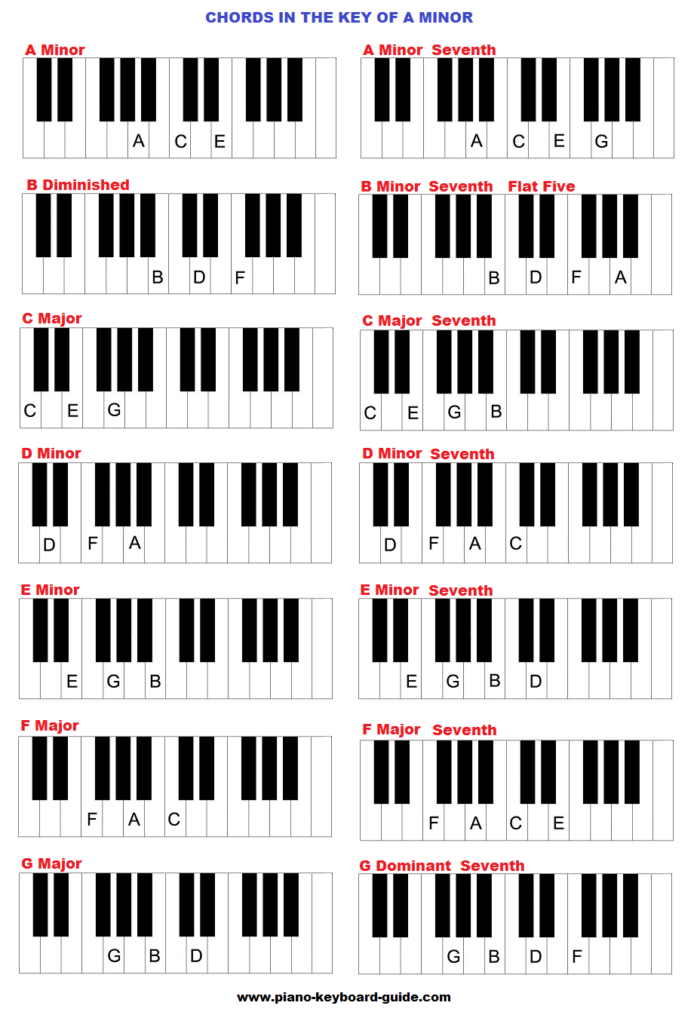 Piano chords in the key of A minor