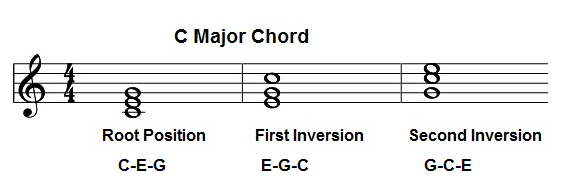 Chord Inversions Expla...E Minor Triad Inversions