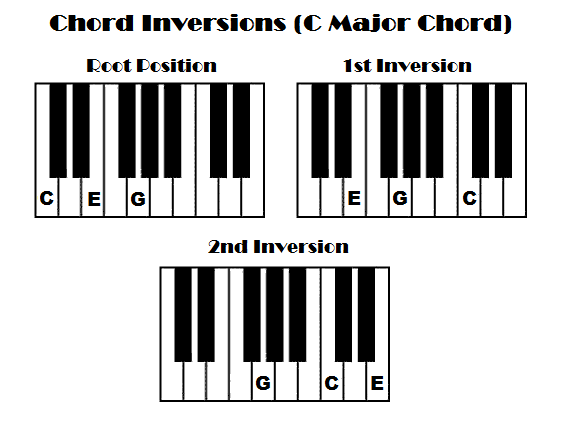 chord inversions, root position, 1st inversion, 2nd inversion, c major