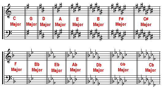 Major Keys And Key Signatures In Circle Of Fifths Order: Havana Sheet Music Letters At Alzheimers-prions.com