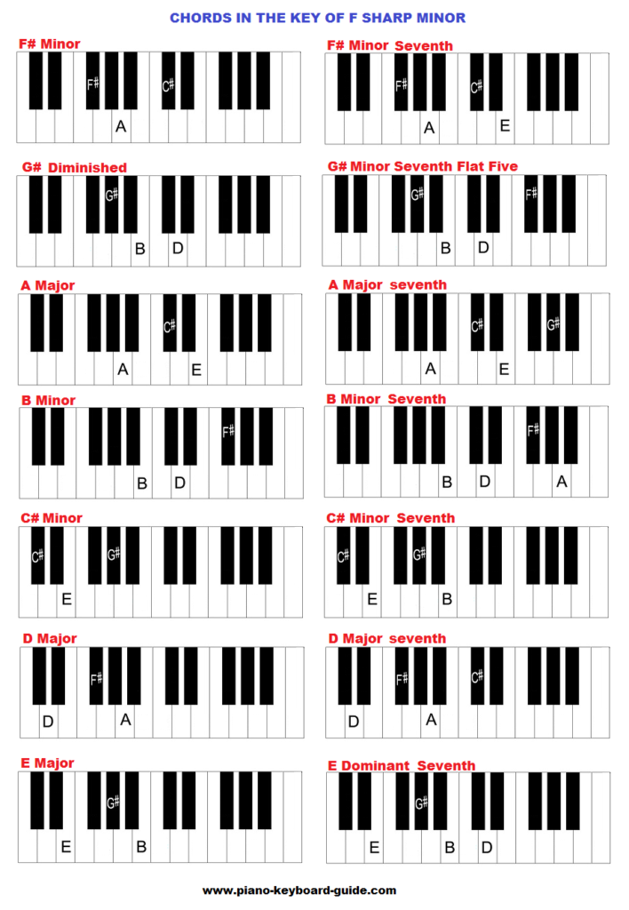 Key Of F Sharp Minor Chords