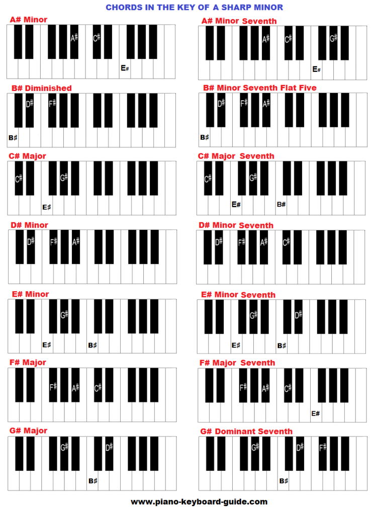 Key of A sharp minor, chords A Flat Chord Piano