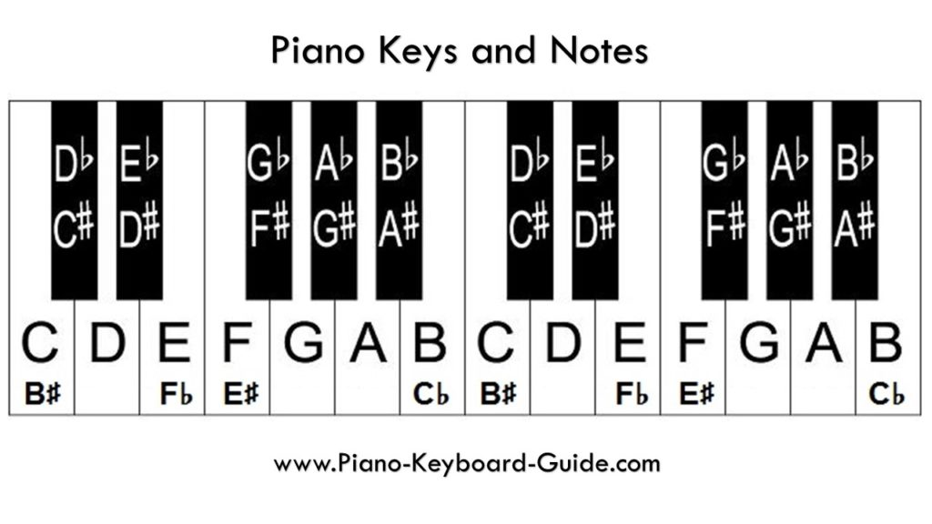 Piano Notes And Keys  U2013 How To Label The Piano Keyboard