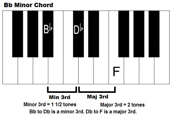 Piano piano chords b minor : B Flat Minor Chord (Triad) on Piano and Keyboard - How to Play