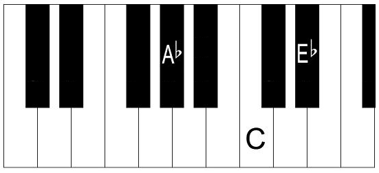 Piano piano chords playing : A Flat Major Chord and Scale on Piano - How to Form Ab Major Chord