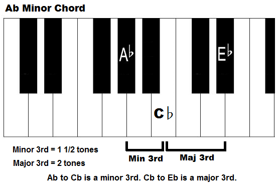 Piano piano chords eb : A Flat Minor Chord - How To Play Ab Minor Triad on Piano
