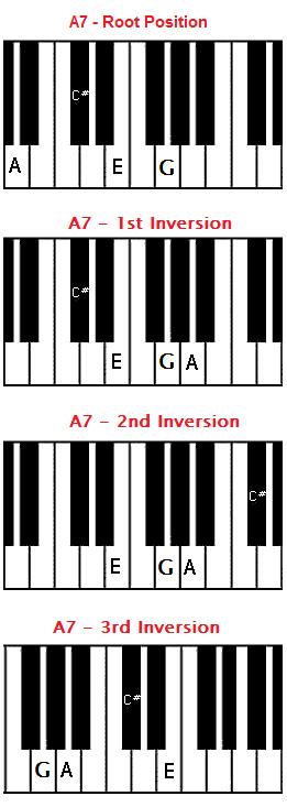 Piano piano chords b7 : A7 chord on piano - A dominant seventh chord