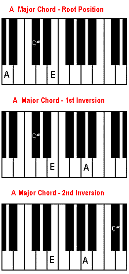 Piano Piano Chords Major Piano Chords Major Piano Chords Piano