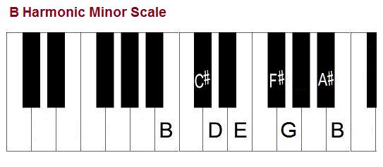 Piano piano chords b minor : The B Minor Scale