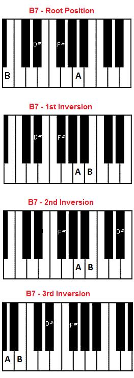 Piano piano chords b7 : B7 chord piano - B seventh chord
