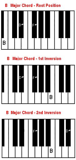 Piano piano chords a major : B chord on piano - B major