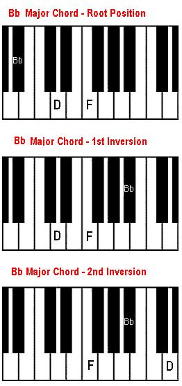Piano piano chords playing : Bb chord on piano. The B flat major chord.