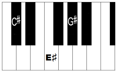 Piano piano chords a major : C Sharp Major Chord and Scale on Piano - How to Form C# Major Chord