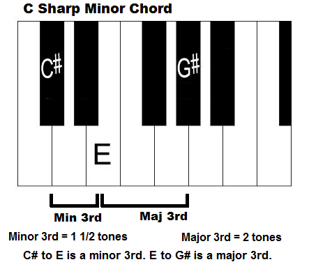 Piano piano chords major and minor : C sharp Minor Chord - How to Play C# Minor on Piano
