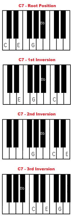 Piano piano chords c7 : C7 chord piano - C dominant 7 chord