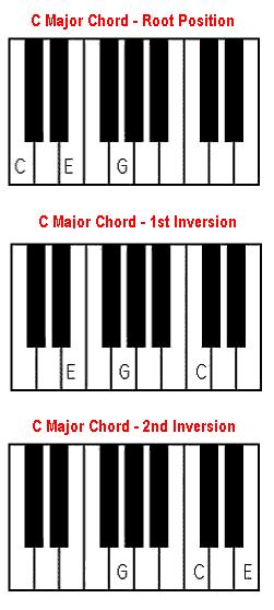 Piano piano chords a major : C major chord - piano and keyboard