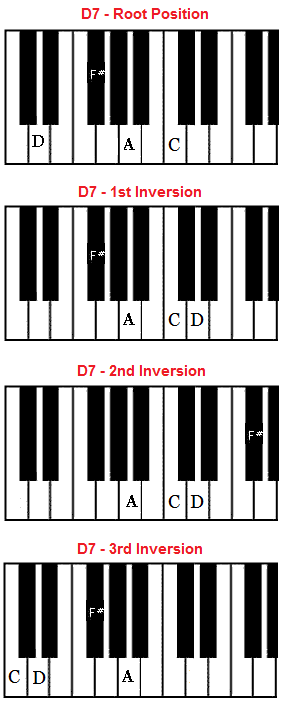 Piano piano chords with finger positions : D7 chord on piano - D dominant seventh chord