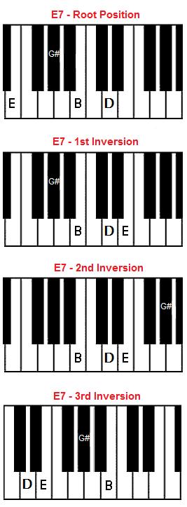 Piano piano chords playing : E7 Chord on Piano - E Dominant 7 Chord