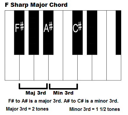 Piano piano chords a major : The F Sharp Major Chord and Scale - F#