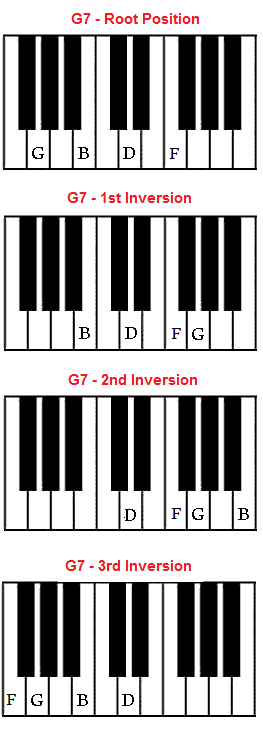 Piano piano chords with finger positions : G7 chord on piano - G dominant seventh chord