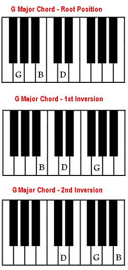 Piano piano chords a major : G chord on piano - How to play G major chord